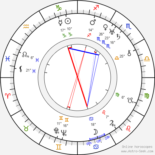 Iván Petrovich birth chart, biography, wikipedia 2019, 2020