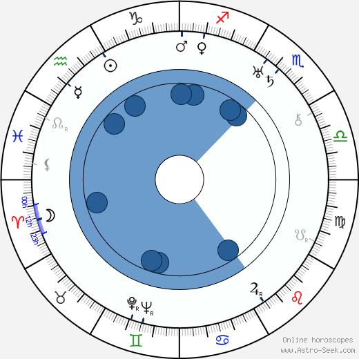 J. Carrol Naish wikipedia, horoscope, astrology, instagram