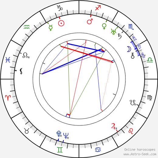 Jaromír Weinberger tema natale, oroscopo, Jaromír Weinberger oroscopi gratuiti, astrologia