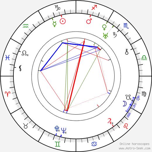 Jaroslav Siakeľ birth chart, Jaroslav Siakeľ astro natal horoscope, astrology