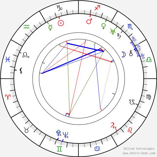 Konstantin Yudin tema natale, oroscopo, Konstantin Yudin oroscopi gratuiti, astrologia
