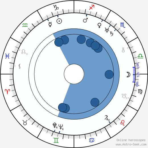 Lydia Johnson wikipedia, horoscope, astrology, instagram