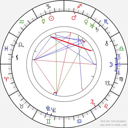 Lydia Johnson birth chart, Lydia Johnson astro natal horoscope, astrology