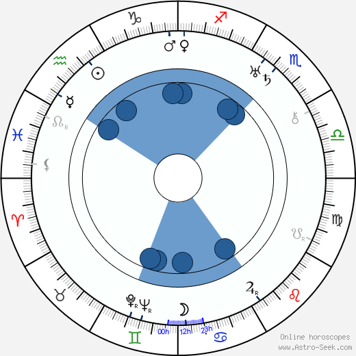 Milton Kibbee wikipedia, horoscope, astrology, instagram