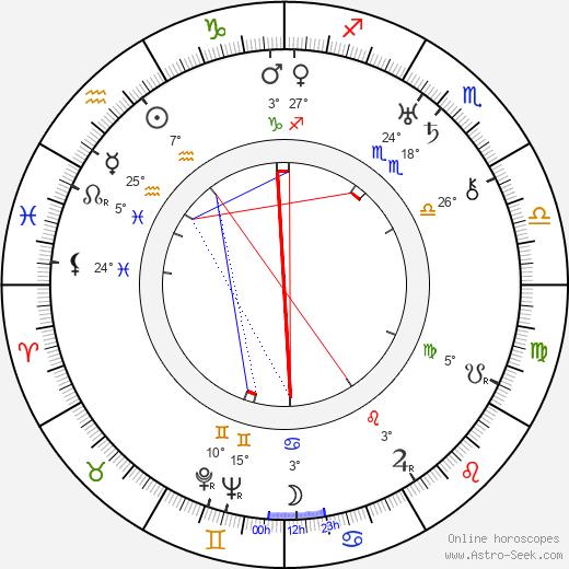 Milton Kibbee birth chart, biography, wikipedia 2020, 2021