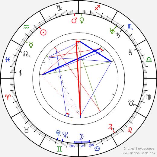 Milton Kibbee birth chart, Milton Kibbee astro natal horoscope, astrology