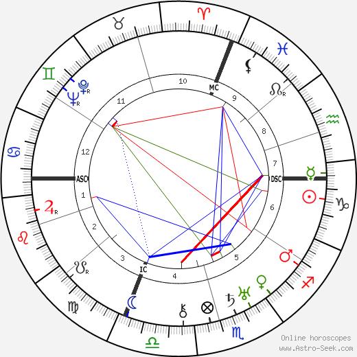 Riccardo Bauer tema natale, oroscopo, Riccardo Bauer oroscopi gratuiti, astrologia