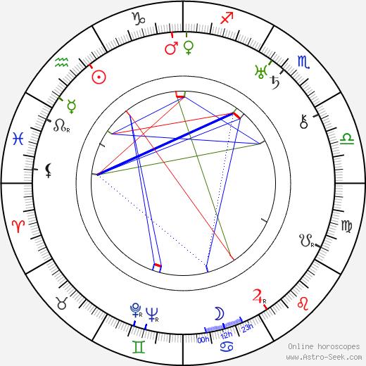Rolfe Sedan astro natal birth chart, Rolfe Sedan horoscope, astrology