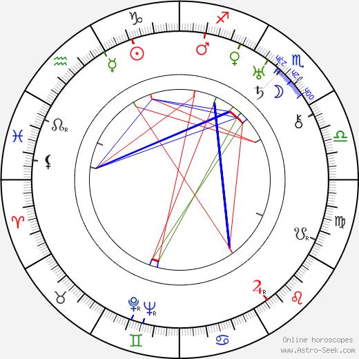 Stepan Shagaida birth chart, Stepan Shagaida astro natal horoscope, astrology