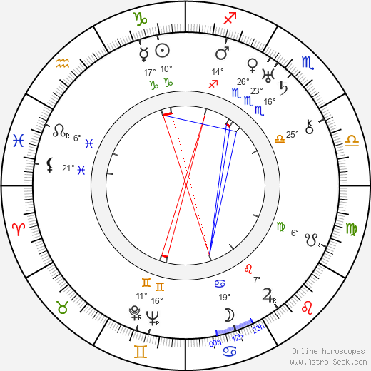 Vladimir Braun birth chart, biography, wikipedia 2018, 2019
