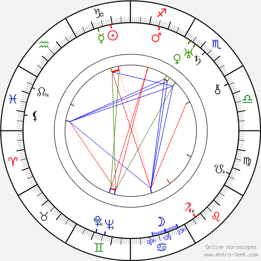 Vladimir Braun astro natal birth chart, Vladimir Braun horoscope, astrology