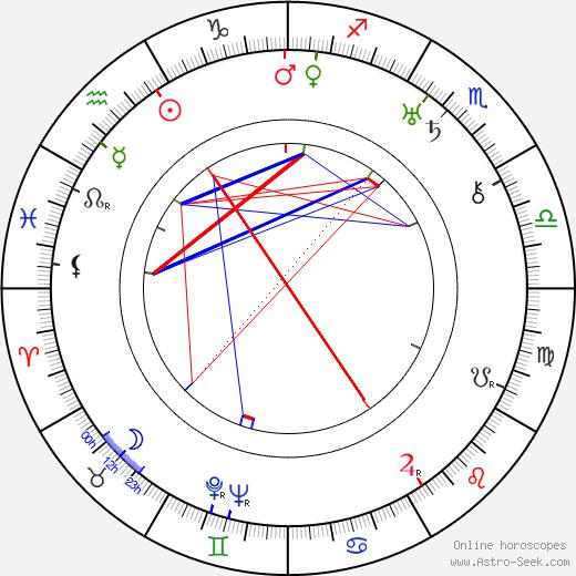 Yasuji Murata birth chart, Yasuji Murata astro natal horoscope, astrology