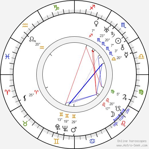 Aladar Laszlo birth chart, biography, wikipedia 2019, 2020