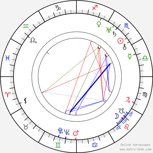 Aladar Laszlo birth chart, Aladar Laszlo astro natal horoscope, astrology