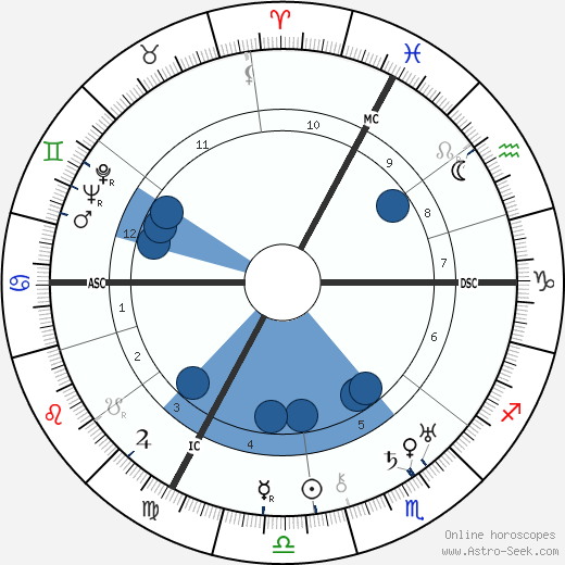 André Gabriello wikipedia, horoscope, astrology, instagram