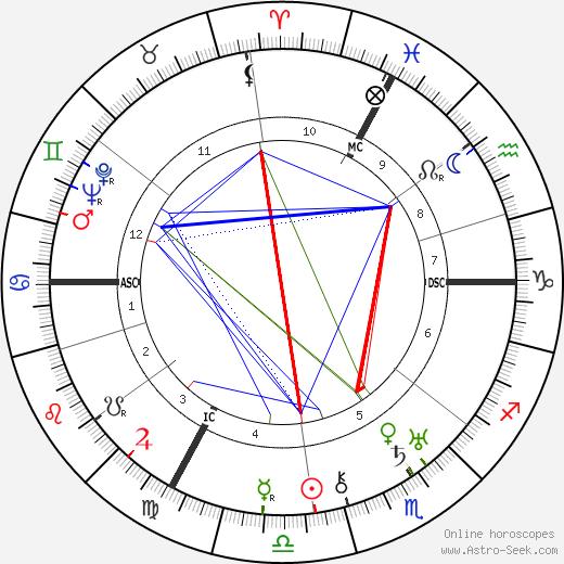 André Gabriello astro natal birth chart, André Gabriello horoscope, astrology
