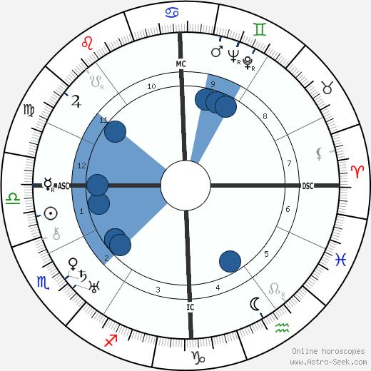 Célestin Freinet wikipedia, horoscope, astrology, instagram