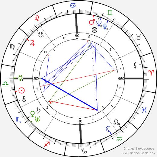 Célestin Freinet tema natale, oroscopo, Célestin Freinet oroscopi gratuiti, astrologia