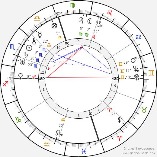 Ethel Waters birth chart, biography, wikipedia 2018, 2019