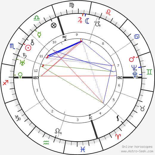 Ethel Waters astro natal birth chart, Ethel Waters horoscope, astrology