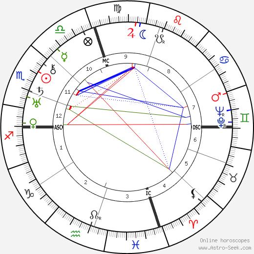 Ethel Waters tema natale, oroscopo, Ethel Waters oroscopi gratuiti, astrologia