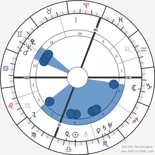 Eugenio Montale wikipedia, horoscope, astrology, instagram