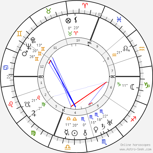 Eugenio Montale birth chart, biography, wikipedia 2018, 2019