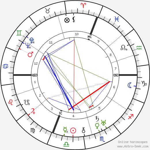 Eugenio Montale astro natal birth chart, Eugenio Montale horoscope, astrology