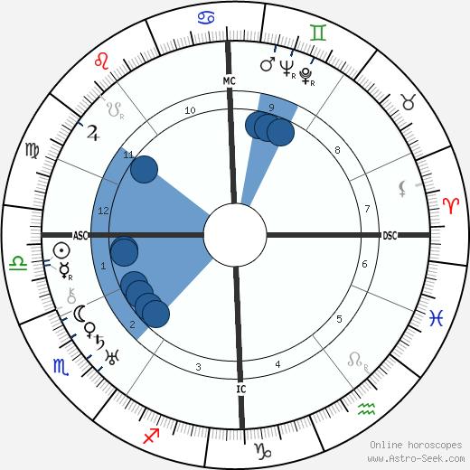 Julien Duvivier wikipedia, horoscope, astrology, instagram