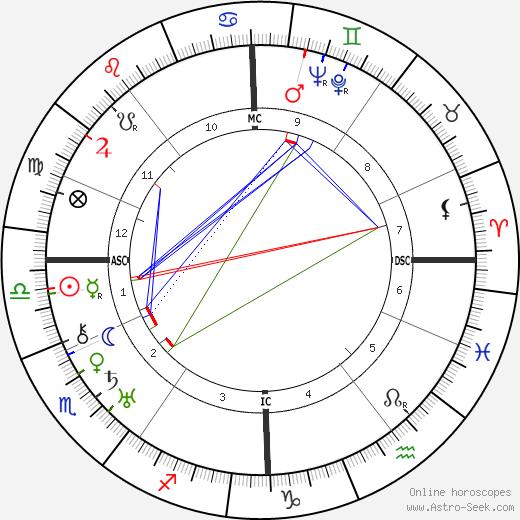 Julien Duvivier birth chart, Julien Duvivier astro natal horoscope, astrology