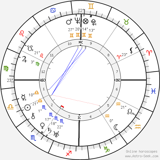 Lillian Gish birth chart, biography, wikipedia 2019, 2020