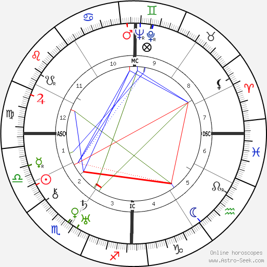 Lillian Gish astro natal birth chart, Lillian Gish horoscope, astrology