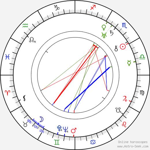 Lilyan Tashman astro natal birth chart, Lilyan Tashman horoscope, astrology