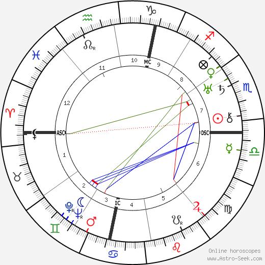 Luigi Pavese день рождения гороскоп, Luigi Pavese Натальная карта онлайн