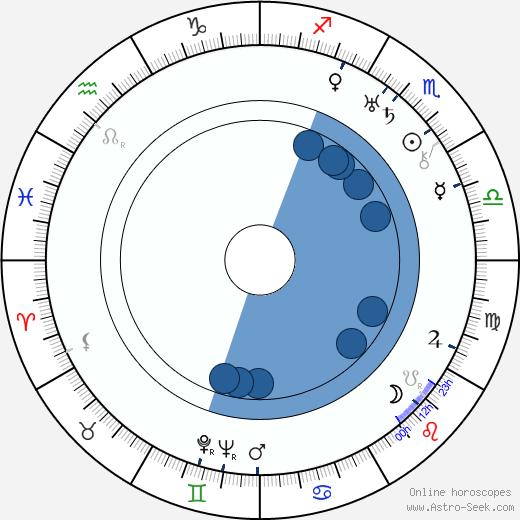 Roma Bahn wikipedia, horoscope, astrology, instagram