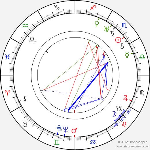 Roma Bahn birth chart, Roma Bahn astro natal horoscope, astrology