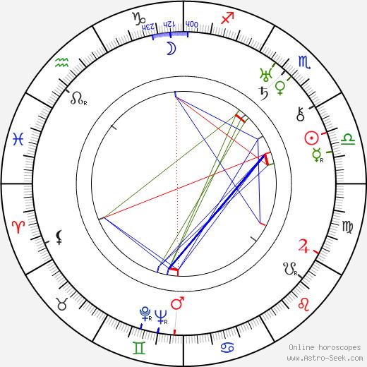 Ruben Lagus tema natale, oroscopo, Ruben Lagus oroscopi gratuiti, astrologia