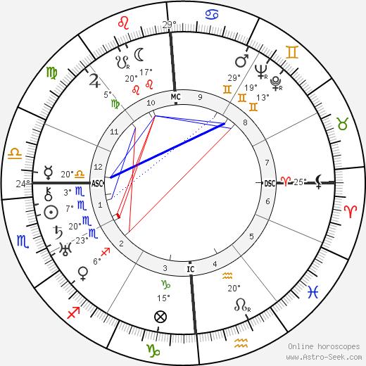 Ruth Gordon birth chart, biography, wikipedia 2019, 2020