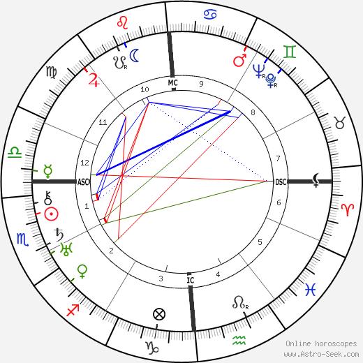 Ruth Gordon astro natal birth chart, Ruth Gordon horoscope, astrology