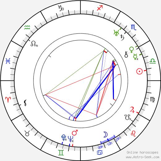Uuno Laakso tema natale, oroscopo, Uuno Laakso oroscopi gratuiti, astrologia