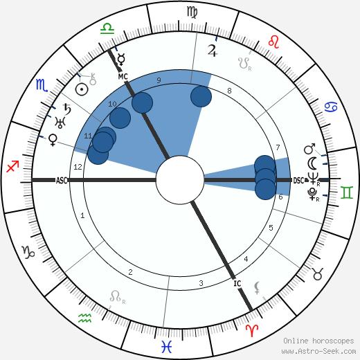 Wilhelm Mrsic wikipedia, horoscope, astrology, instagram