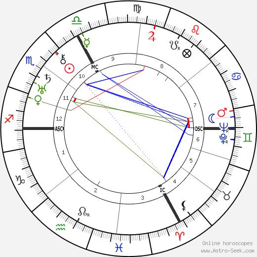 Wilhelm Mrsic tema natale, oroscopo, Wilhelm Mrsic oroscopi gratuiti, astrologia
