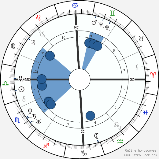 Wolf von Helldorf wikipedia, horoscope, astrology, instagram