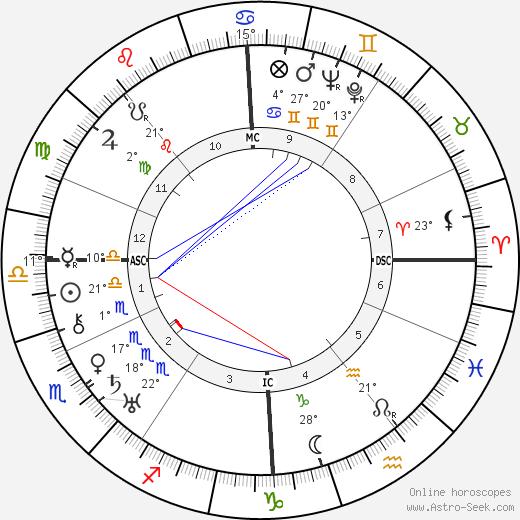 Wolf von Helldorf birth chart, biography, wikipedia 2019, 2020