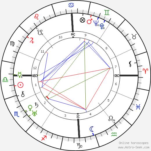 Wolf von Helldorf astro natal birth chart, Wolf von Helldorf horoscope, astrology