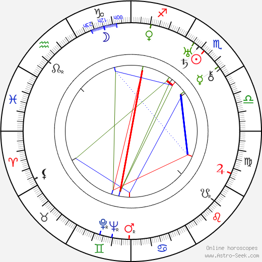 André Numès Fils astro natal birth chart, André Numès Fils horoscope, astrology