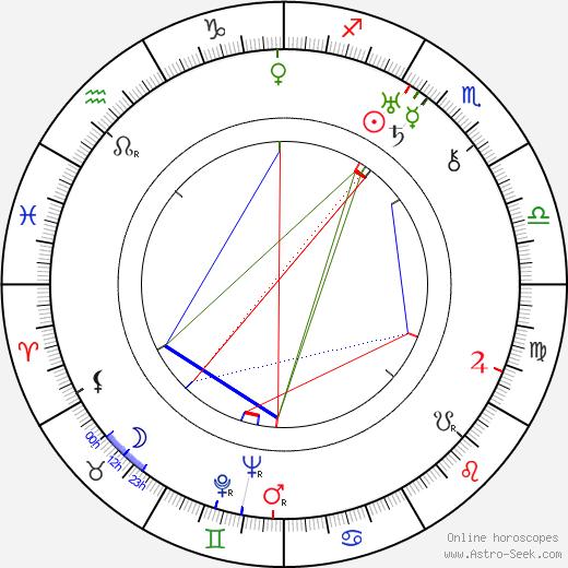 Anton Walbrook astro natal birth chart, Anton Walbrook horoscope, astrology
