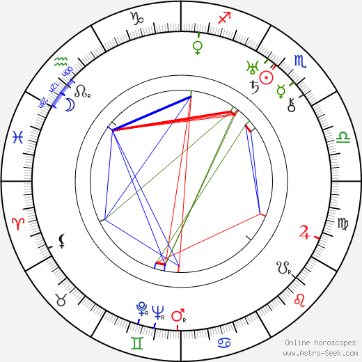 Émile Couzinet birth chart, Émile Couzinet astro natal horoscope, astrology