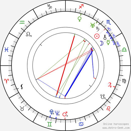 Ian Wolfe birth chart, Ian Wolfe astro natal horoscope, astrology