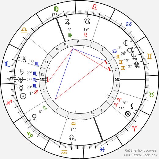 Klement Gottwald birth chart, biography, wikipedia 2019, 2020